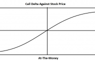 What is Delta in Options?