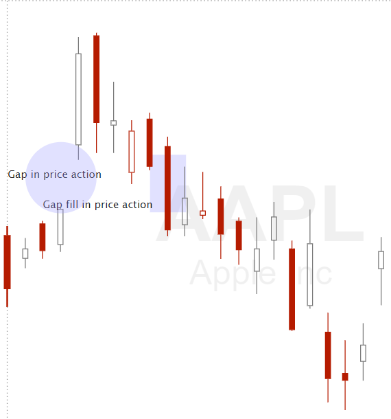 What is a gap fill in stocks