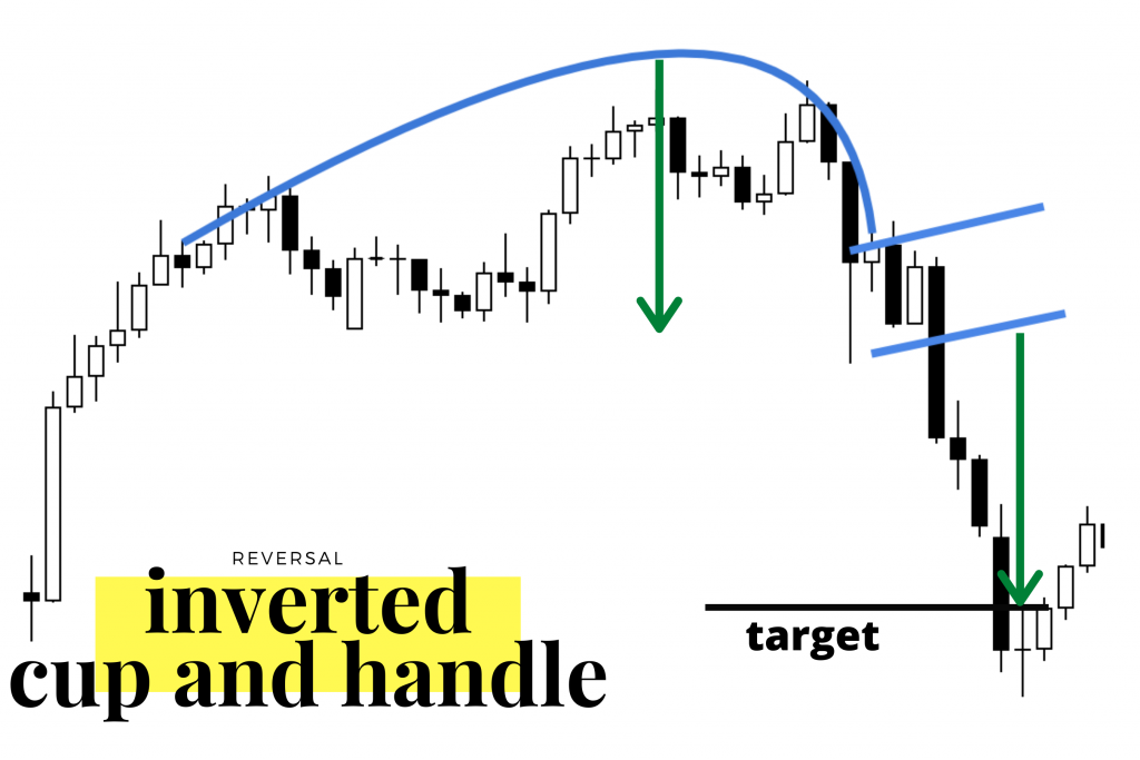 Inverted Cup and Handle Pattern