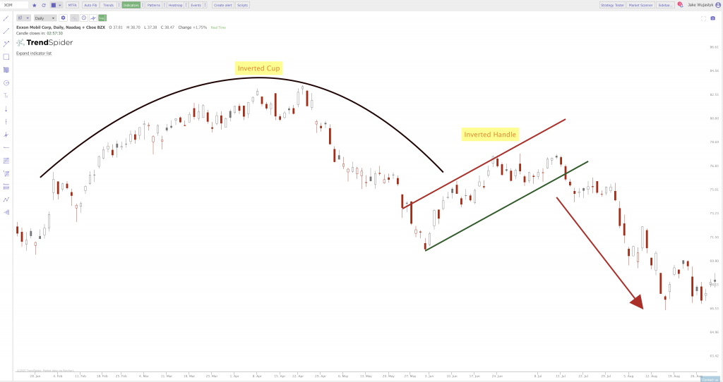 Inverted Cup and Handle Chart Pattern