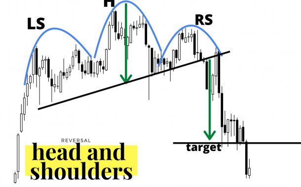 Most Profitable Chart Patterns