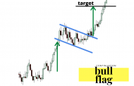 High Tight Flag Pattern Explained