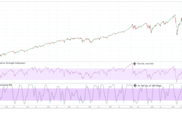 Stochastic RSI vs RSI Indicator: Is one better than the other?