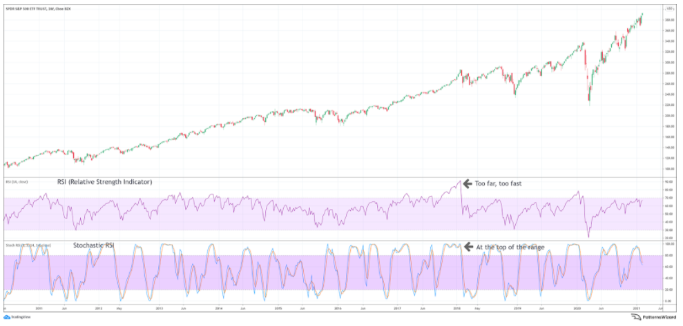 Stochastic RSI vs RSI: Is one better than the other?
