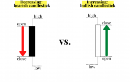 How to Read Candlesticks