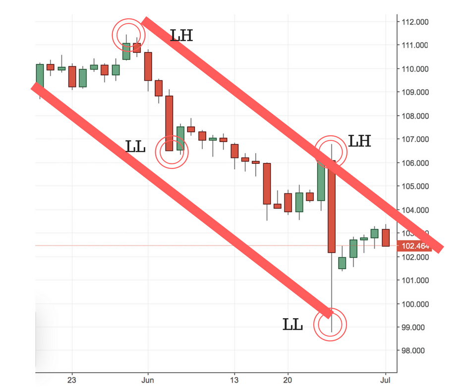Downtrend Definition