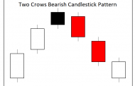 Two Crows Candlestick Pattern