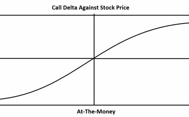 Delta of a Stock