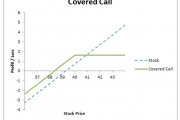 Selling Covered Calls: How To Generate Yield In A Low Yield Environment