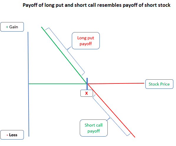 synthetic share short